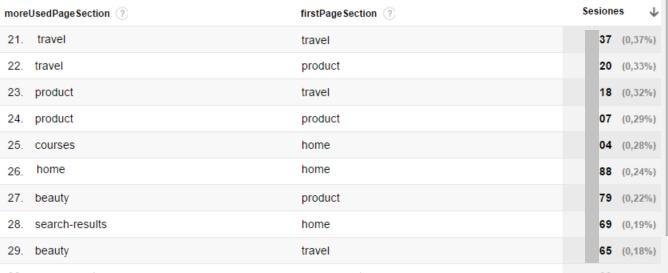 dimensiones-personalizadas-de-pagina-en-informes-de-visita