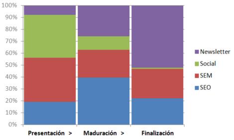 conversiones-usuario-FunnelDecisionMulticanal