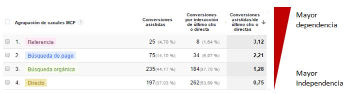 conversiones-usuario-dependencia-de-canales