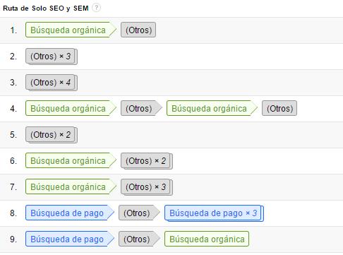 conversiones-usuario-informe-rutas-agrupación-canales-simplificada