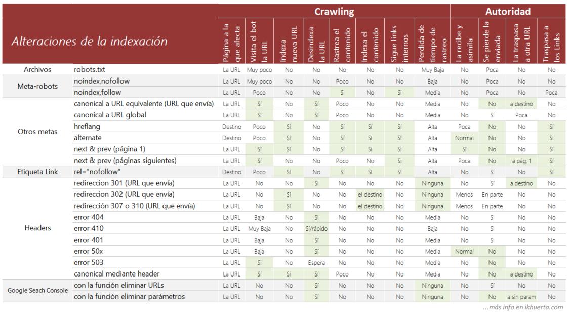 tabla-de-alteraciones-de-la-indexacion-ikhuerta