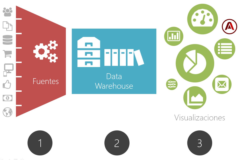 esquema-centralizacion-de-datos